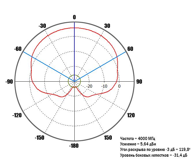 diagram-4GHz-90-deg.jpg