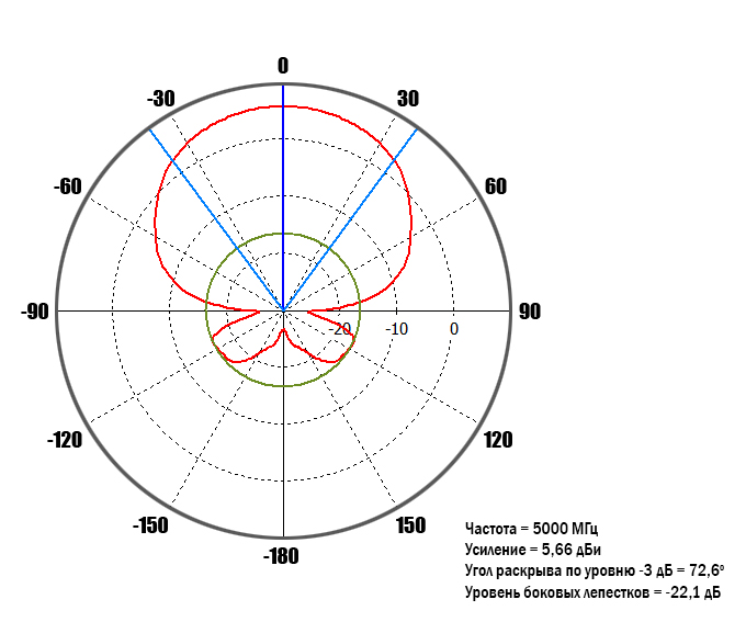 diagram-5GHz-0-deg.jpg