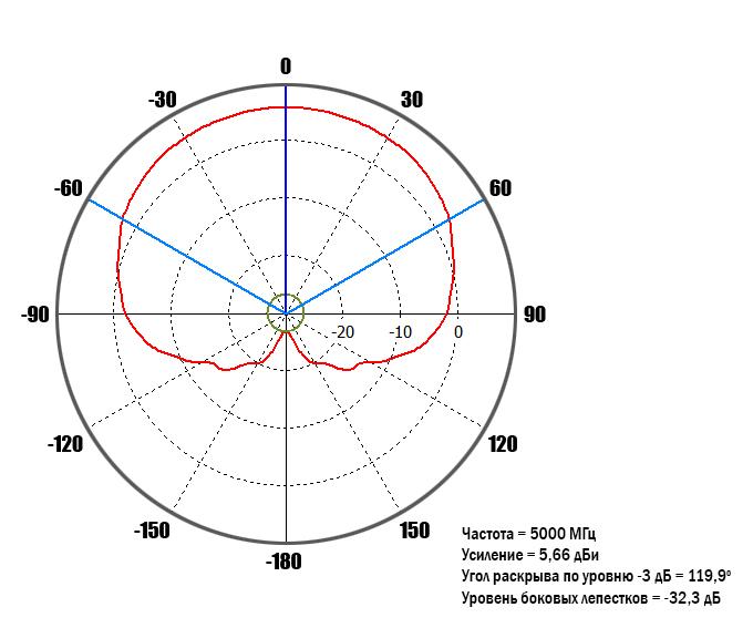 diagram-5GHz-90-deg.jpg
