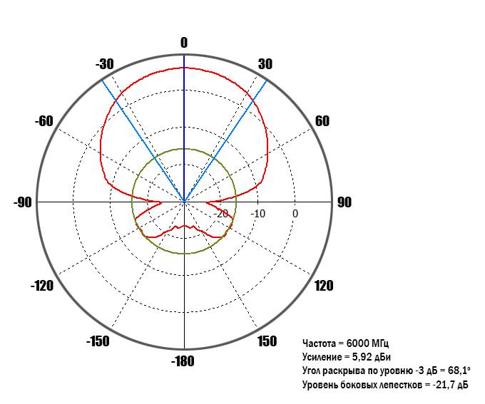diagram-6GHz-0-deg.jpg