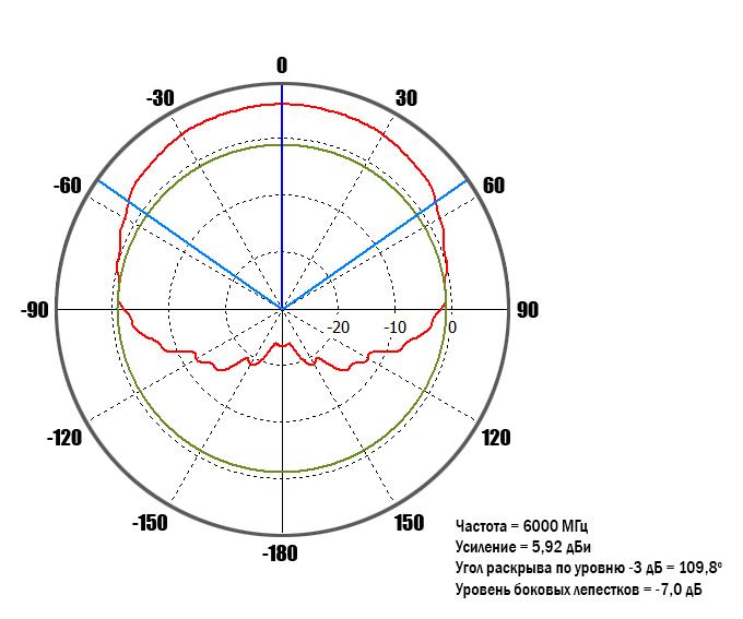 diagram-6GHz-90-deg.jpg