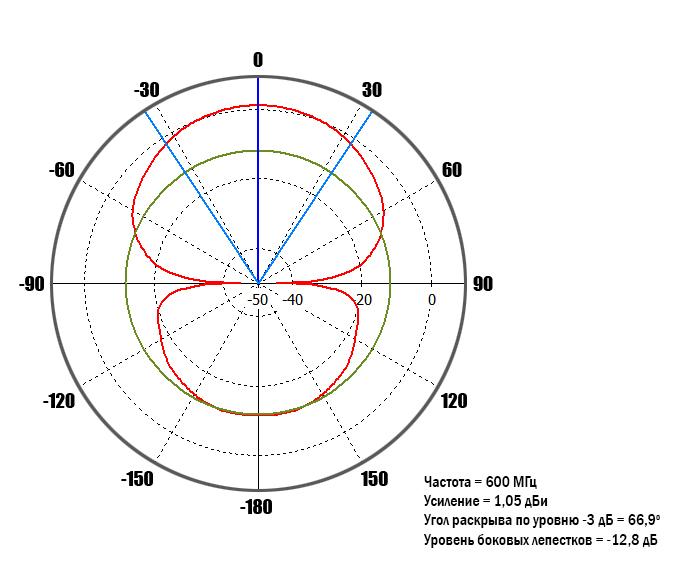 diagram-0_6GHz-0-deg.jpg