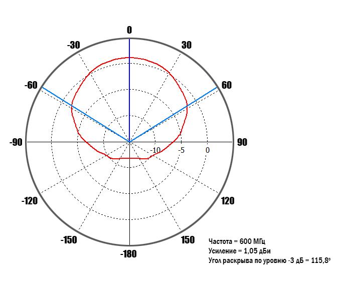 diagram-0_6GHz-90-deg.jpg