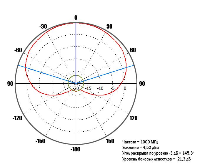 diagram-1GHz-90-deg.jpg