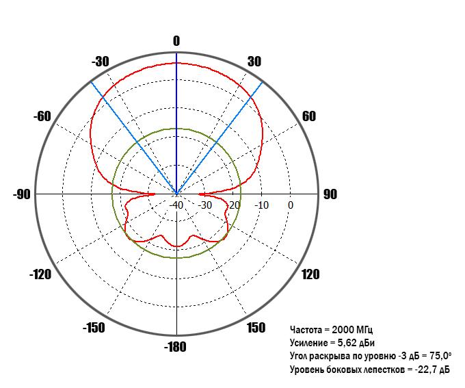 diagram-2GHz-0-deg.jpg