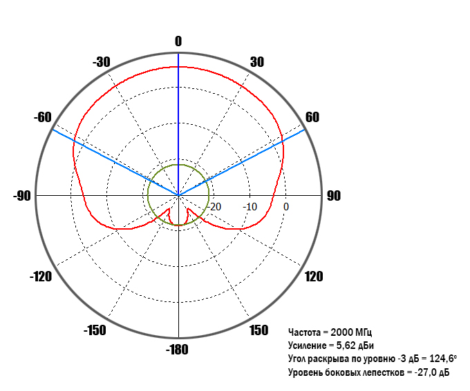 diagram-2GHz-90-deg.jpg