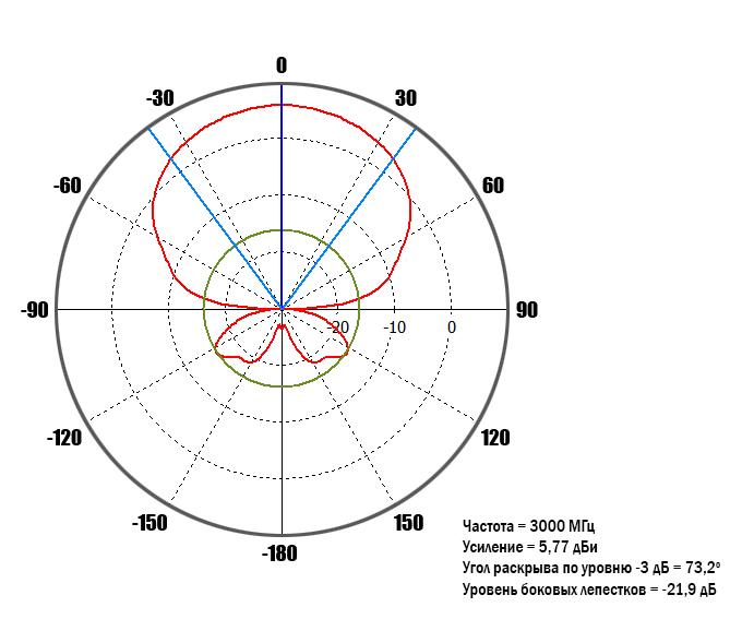 diagram-3GHz-0-deg.jpg