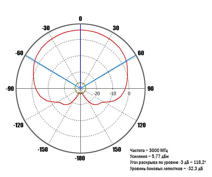 diagram-3GHz-90-deg.jpg