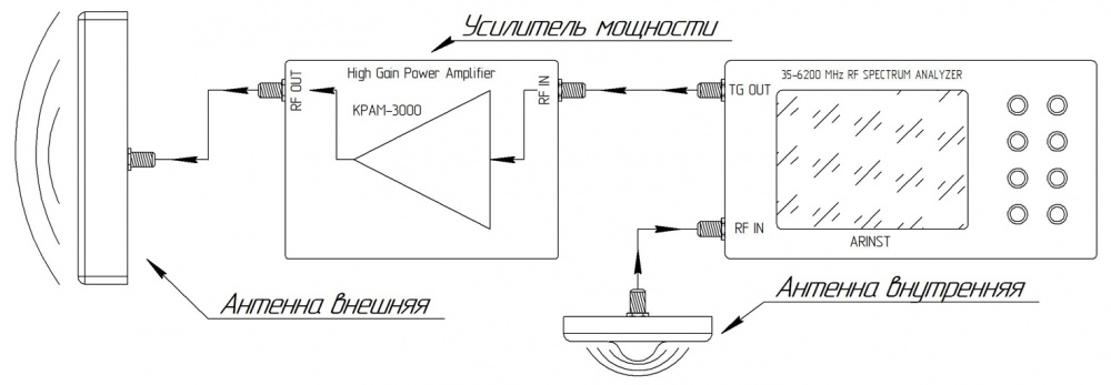 Измерение развязки между антеннами.