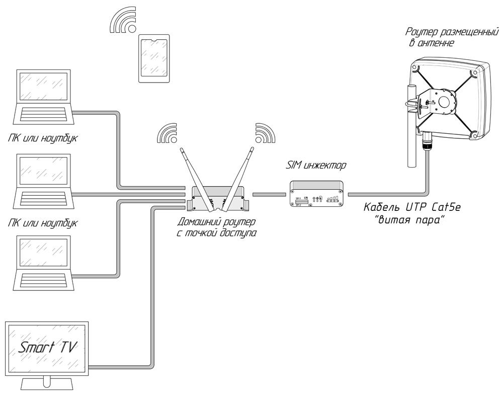 Схема подключения в комбинации с домашним роутером:
