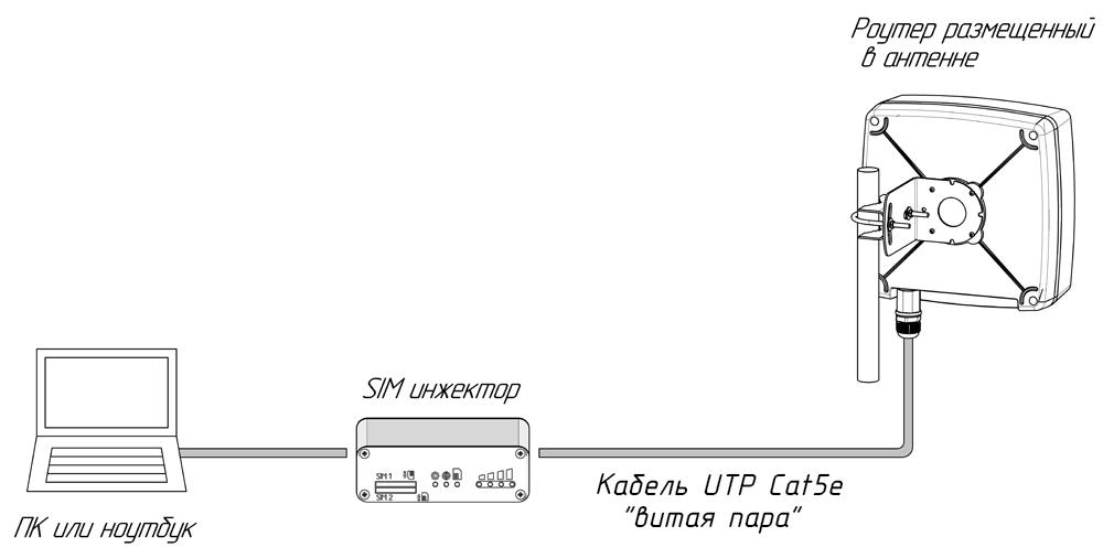 Подключение роутера с SIM-инжектором к ПК