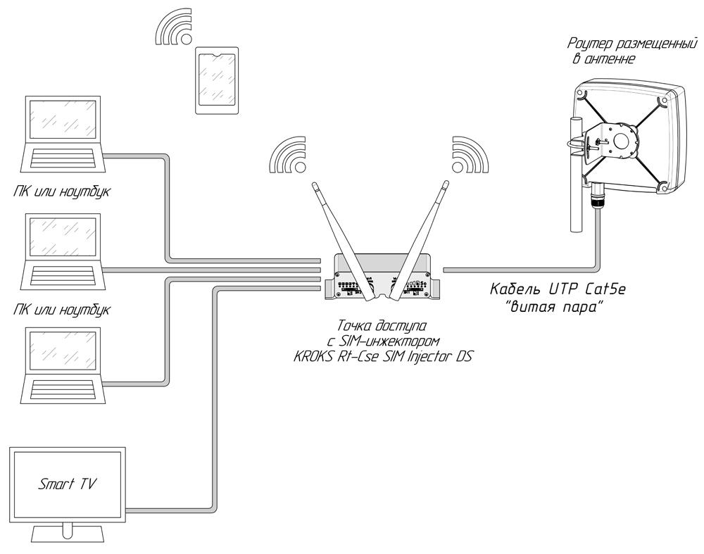 Подключение роутера к SIM-инжектору интегрированному в точку доступа и 5 портовый коммутатор