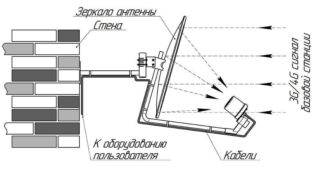 Схема. Спутниковая антенна с облучателем