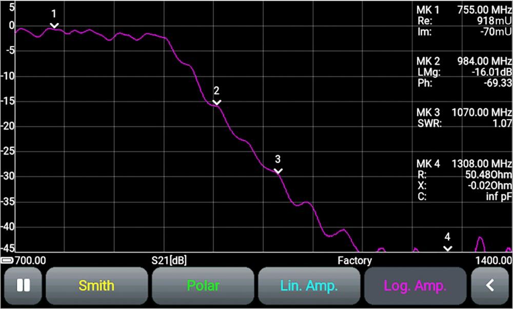 Логарифмический график магнитуды КП