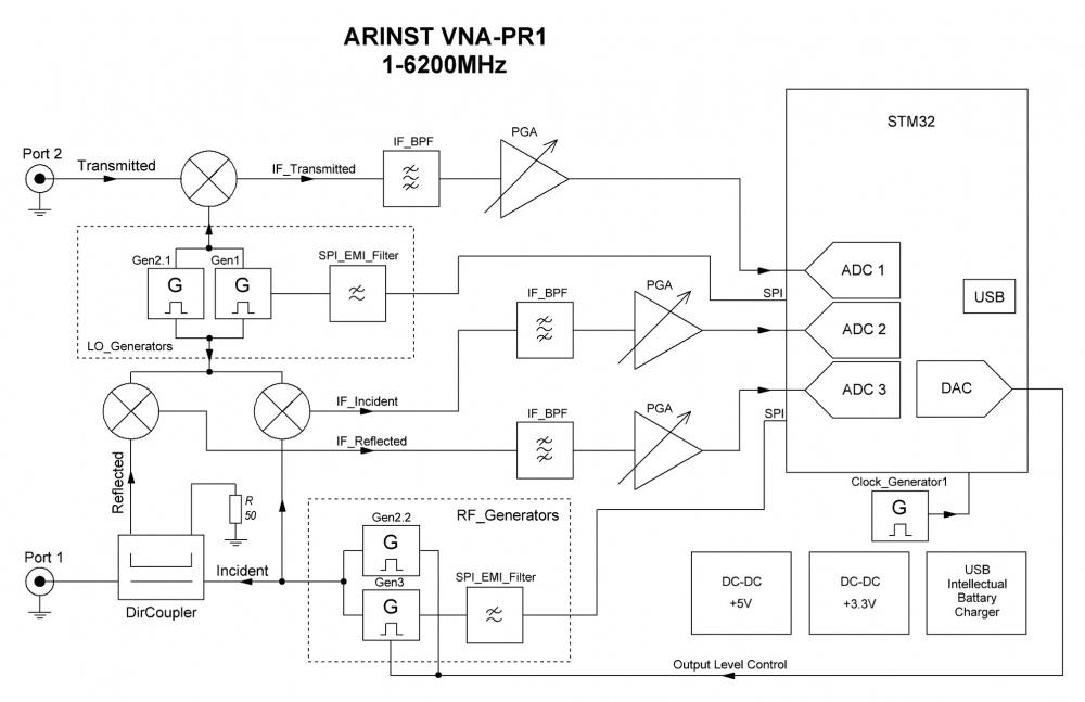 Блок-схема ARINST VNA-PR1