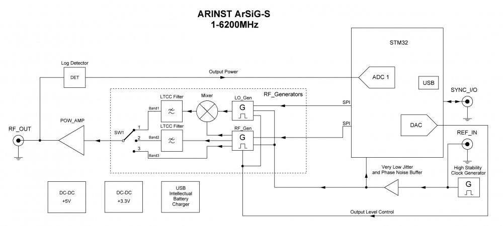 Блок-схема ARINST ArSiG-S