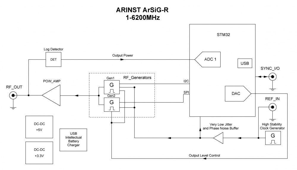 Блок-схема ARINST ArSiG-R