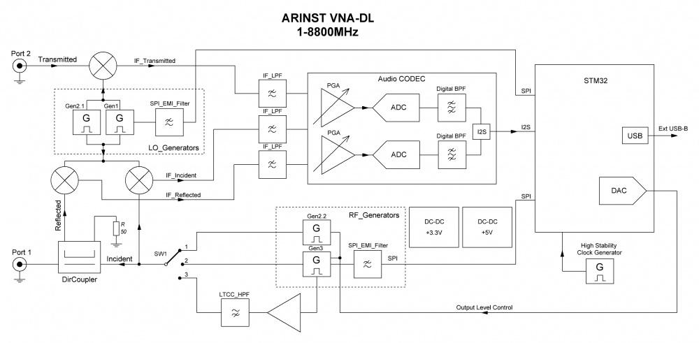 Блок-схема ARINST VNA-DL