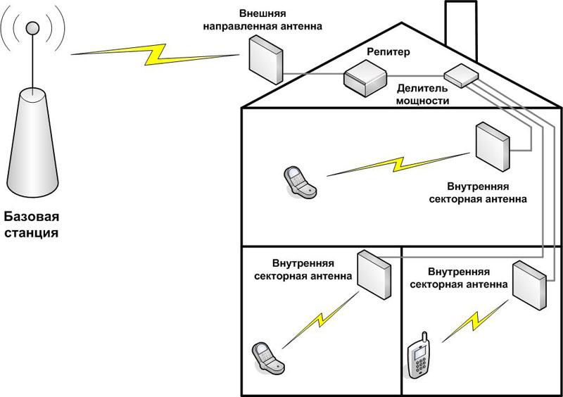 схема установки репитера мобильного сигнала